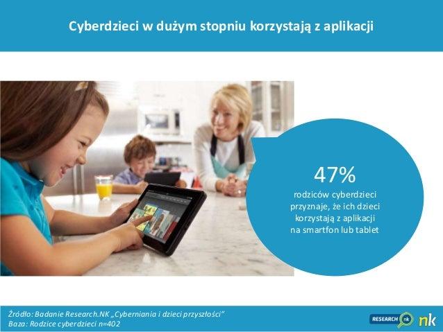 12Cyberdzieci w dużym stopniu korzystają z aplikacji47%rodziców cyberdzieciprzyznaje, że ich dziecikorzystają z aplikacjin...