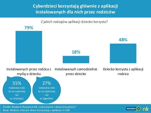 13Cyberdzieci korzystają głównie z aplikacjiinstalowanych dla nich przez rodziców79%18%48%Instalowanych przez rodzica zmyś...