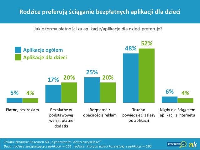 14Rodzice preferują ściąganie bezpłatnych aplikacji dla dzieci5%17%25%48%6%4%20% 20%52%4%Płatne, bez reklam Bezpłatne wpod...