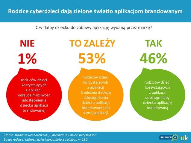 16Rodzice cyberdzieci dają zielone światło aplikacjom brandowanym1% 53% 46%NIE TO ZALEŻY TAKrodziców dziecikorzystającychz...