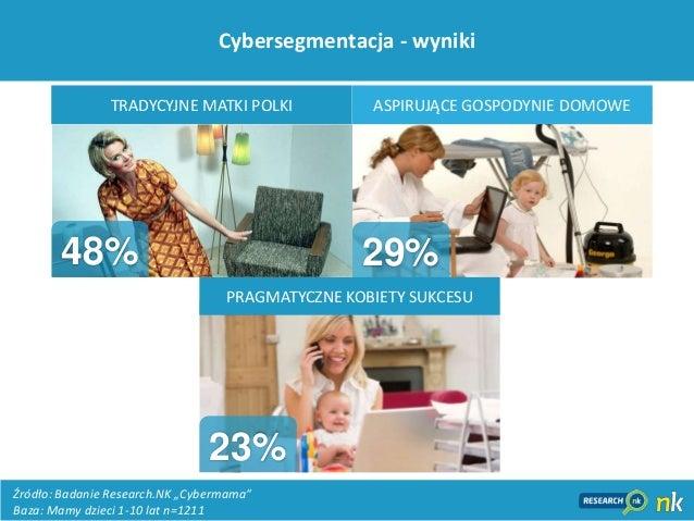 20Cybersegmentacja - wynikiPRAGMATYCZNE KOBIETY SUKCESUTRADYCYJNE MATKI POLKI ASPIRUJĄCE GOSPODYNIE DOMOWE29%48%23%Źródło:...
