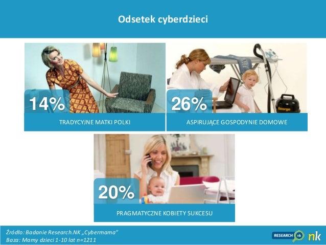 """30Odsetek cyberdzieciŹródło: Badanie Research.NK """"Cybermama""""Baza: Mamy dzieci 1-10 lat n=1211TRADYCYJNE MATKI POLKIPRAGMAT..."""
