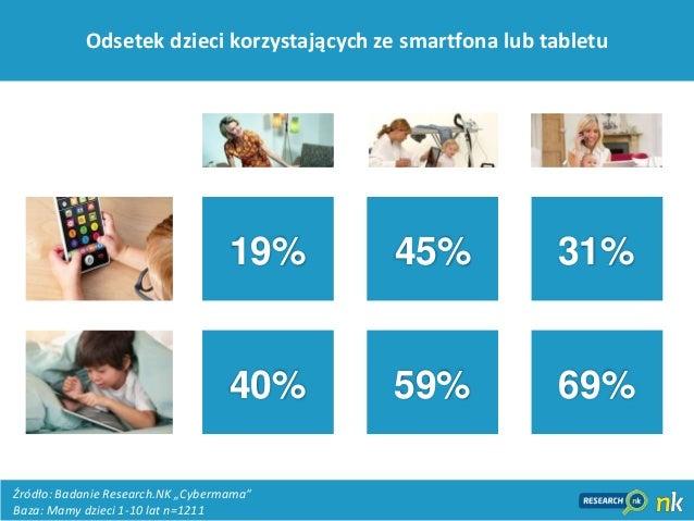 """3169%40% 59%45%19% 31%Odsetek dzieci korzystających ze smartfona lub tabletuŹródło: Badanie Research.NK """"Cybermama""""Baza: M..."""