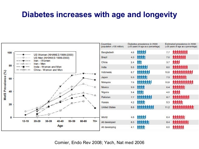 Diabetes und osteoporose