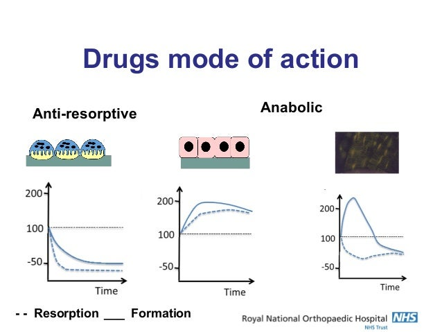 19++ Bisphosphonate therapy for osteoporosis the long and short of it viral
