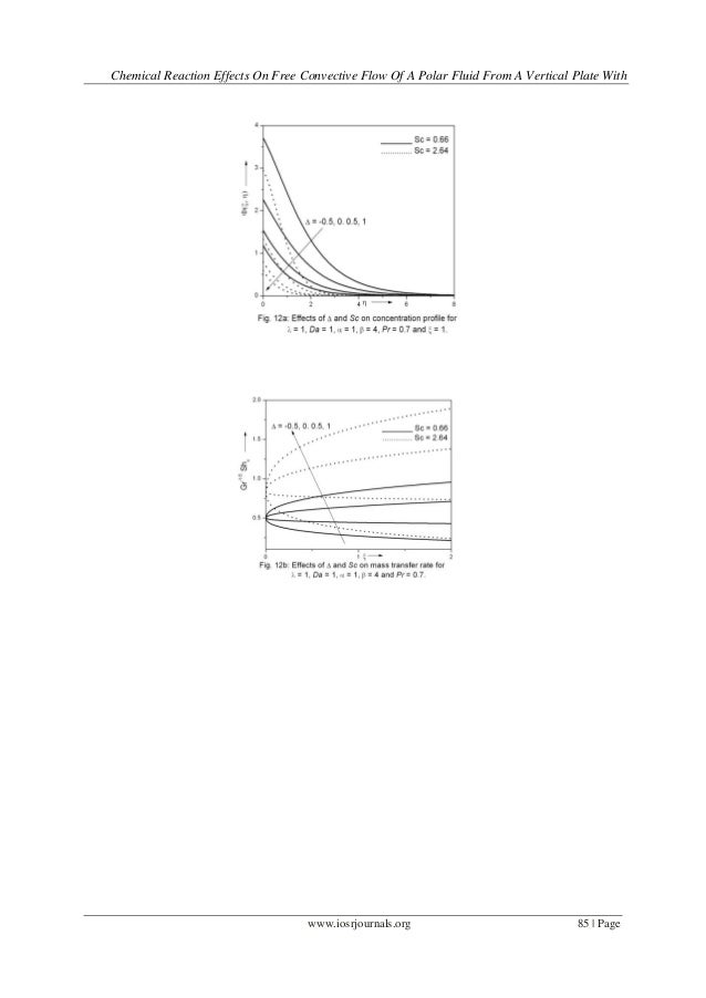 Chemical Reaction Effects on Free Convective Flow of a