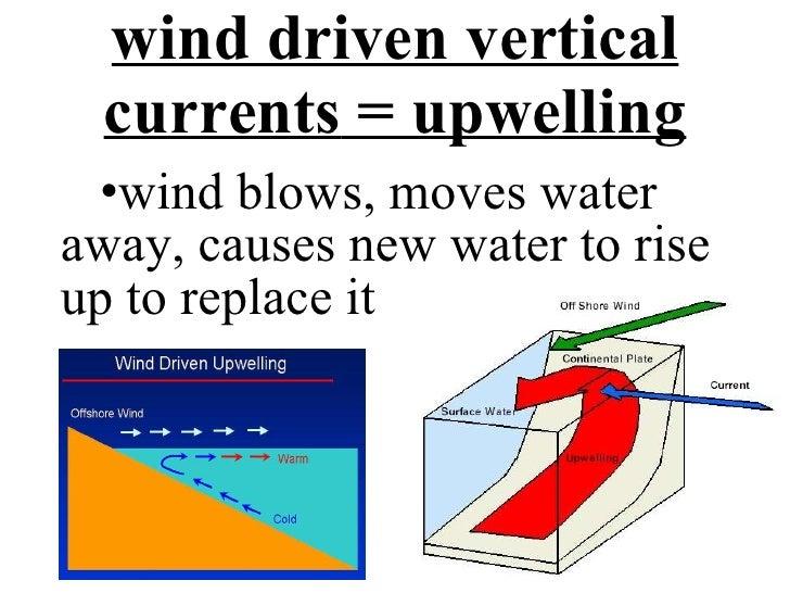 vertical ocean currents