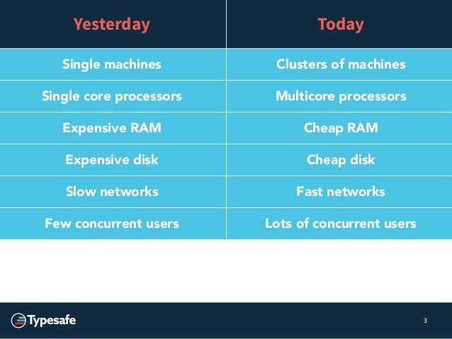 3  Yesterday Today  Single machines Clusters of machines  Single core processors Multicore processors  Expensive RAM Cheap...