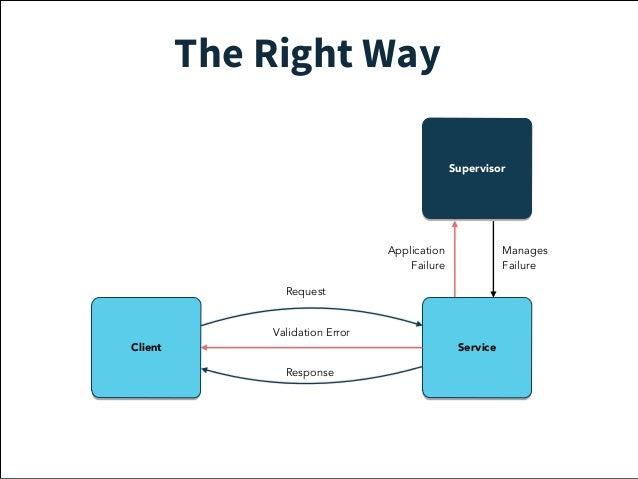 Use Bulkheads  1. Isolate the failure  2. Compartmentalize  3. Manage failure locally  4. Avoid cascading failures