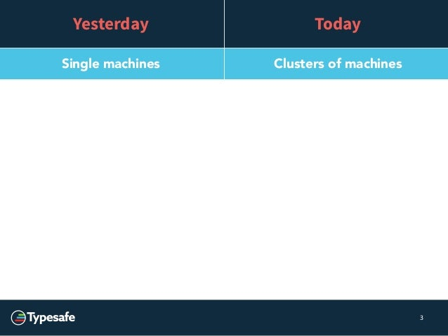 3  Yesterday Today  Single machines Clusters of machines  Single core processors Multicore processors