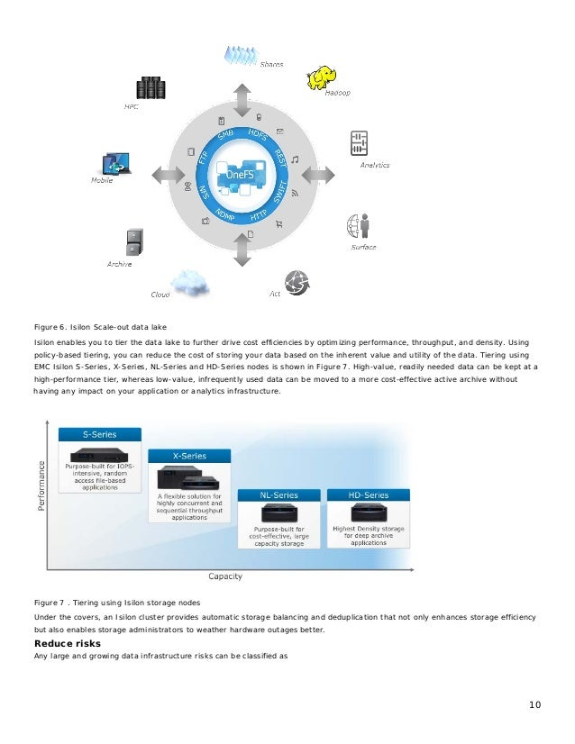10 Figure 6. Isilon Scale-out data lake Isilon enables you to tier the data lake to further drive cost efficiencies by opt...