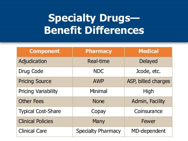Image result for medical spend j code drugs