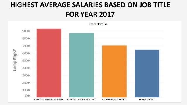 Data Scientist H1b Salary