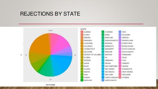 H1b petition - Data Analysis