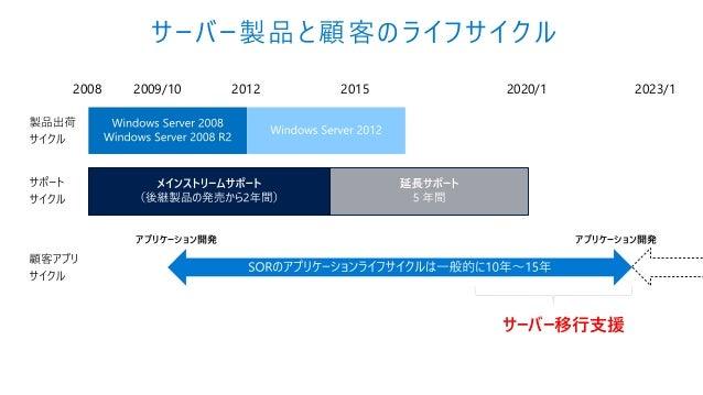 2008 2009/10 2012 2020/12015 アプリケーション開発 アプリケーション開発 サーバー移行支援 2023/1 サーバー製品と顧客のライフサイクル