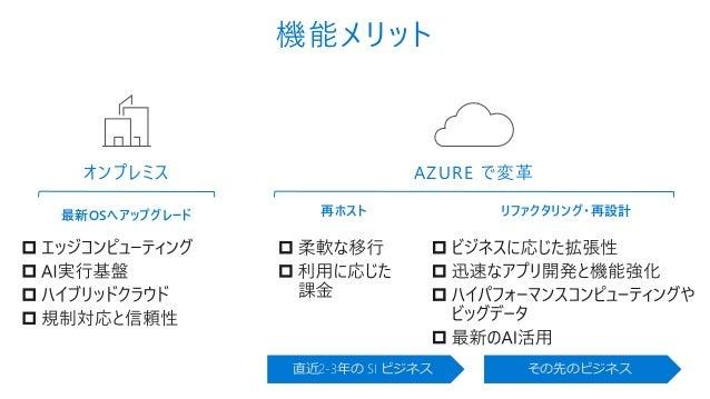 AZURE で変革 最新OSへアップグレード オンプレミス 再ホスト リファクタリング・再設計 機能メリット 直近2-3年の SI ビジネス その先のビジネス