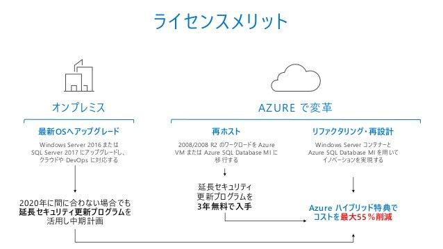 AZURE で変革 最新OSへアップグレード Windows Server 2016 または SQL Server 2017 にアップグレードし、 クラウドや DevOps に対応する オンプレミス 再ホスト 2008/2008 R2 のワーク...