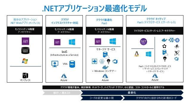 .NETアプリケーション最適化モデル 既存のアプリケーション .NET Webアプリ (オンプレミス) クラウド最適化 PaaS クラウド ネイティブ PaaS (マイクロサービス とサーバーレス) クラウド インフラストラクチャー対応 Rel...