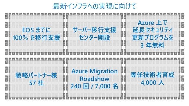 最新インフラへの実現に向けて EOS までに 100% を移行支援 サーバー移行支援 センター開設 Azure Migration Roadshow 240 回 / 7,000 名 専任技術者育成 4,000 人 Azure 上で 延長セキュリ...