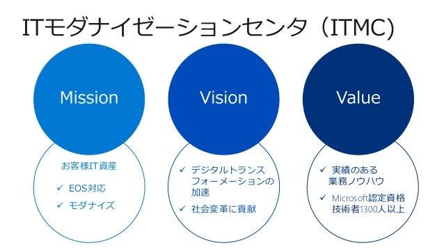 ITモダナイゼーションセンタ(ITMC) お客様IT資産 ✓ EOS対応 ✓ モダナイズ ✓ デジタルトランス フォーメーションの 加速 ✓ 社会変革に貢献 ✓ 実績のある 業務ノウハウ ✓ Microsoft認定資格 技術者1300人以上