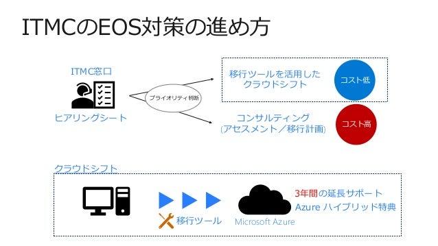 ITMCのEOS対策の進め方 移行ツール Microsoft Azure 3年間の延長サポート Azure ハイブリッド特典 コンサルティング (アセスメント/移行計画) ITMC窓口 ヒアリングシート 移行ツールを活用した クラウドシフト コ...