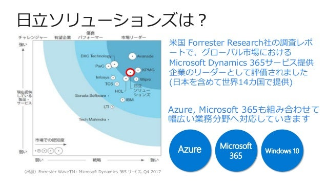 日立ソリューションズは? (出展)Forrester WaveTM:Microsoft Dynamics 365 サービス、Q4 2017 Azure, Microsoft 365も組み合わせて 幅広い業務分野へ対応していきます Azure M...