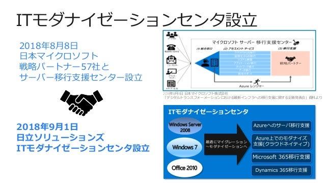 ITモダナイゼーションセンタ設立 2018年8月8日 日本マイクロソフト 戦略パートナー57社と サーバー移行支援センター設立 2018年9月1日 日立ソリューションズ ITモダナイゼーションセンタ設立 2018年8月8日 日本マイクロソフト株...