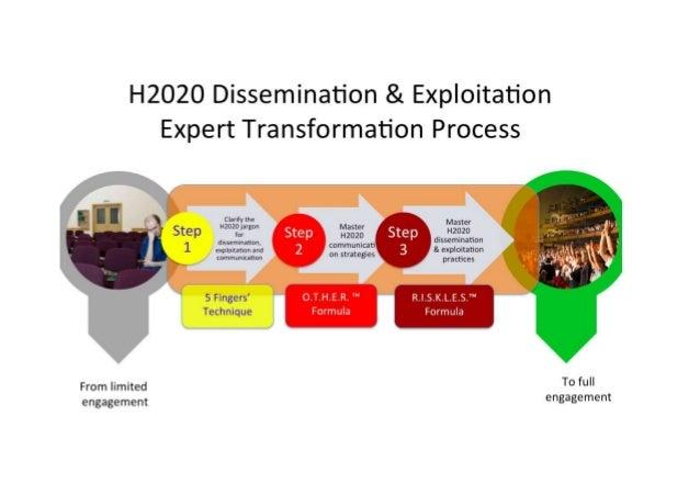 Course Title: Successful Horizon 2020 Dissemination & Exploitation and Communication strategies Course Sub-title: (one sen...