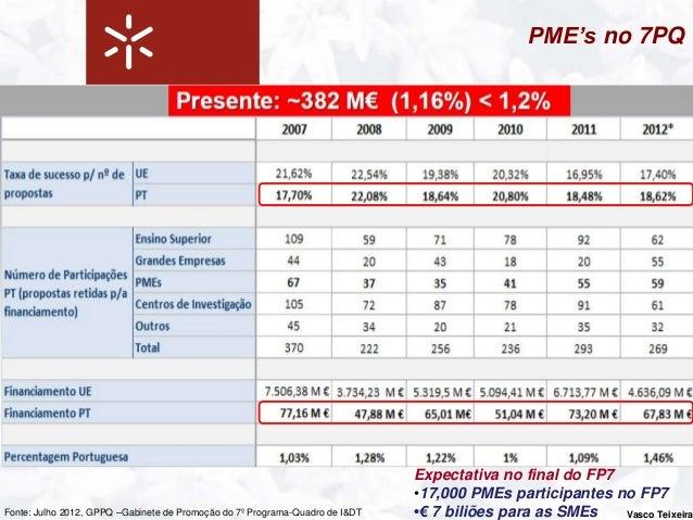 PME's no 7PQ                               % Participação na ação Investigação em Benefício                               ...