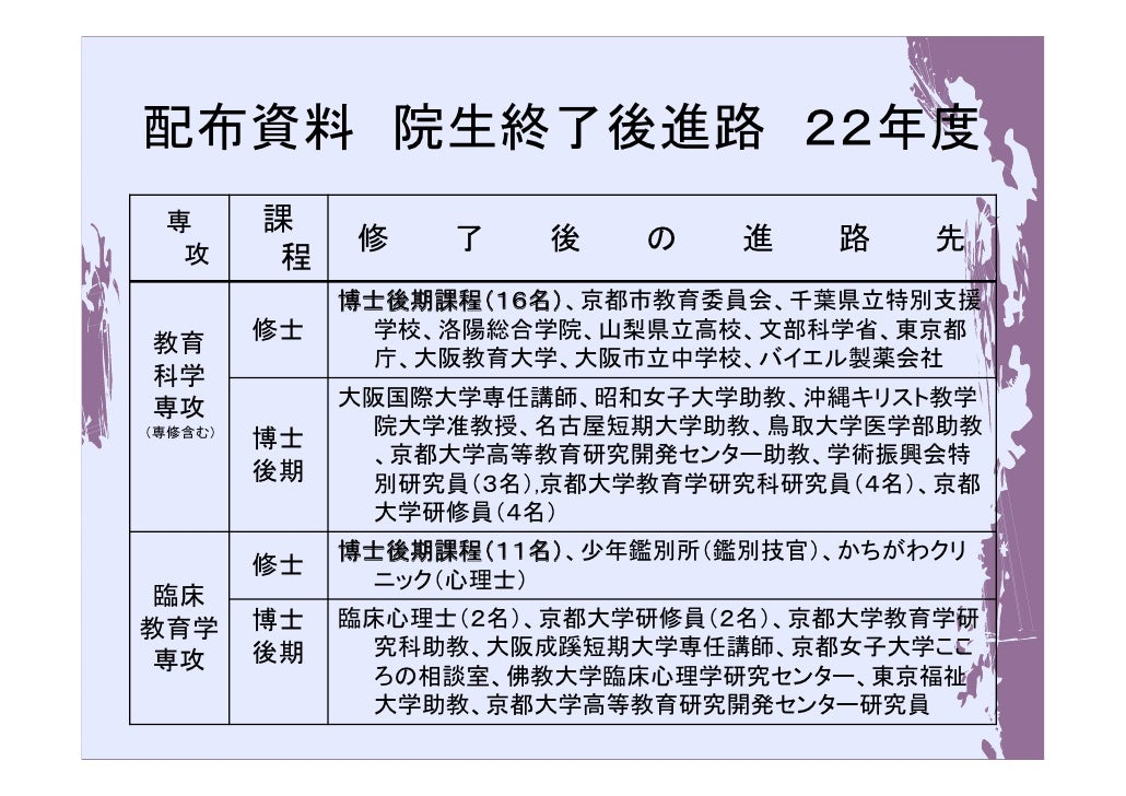 配布資料 院生終了後進路 22年度 専       課  攻              修    了    後   の    進    路   先          程              博士後期課程(16名)、京都市教育委員会、千葉県...