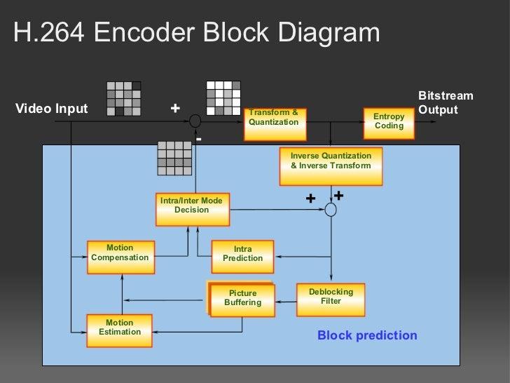 h 264 in cuda presentation h.264 encoder block diagram h 264 encoder block diagram