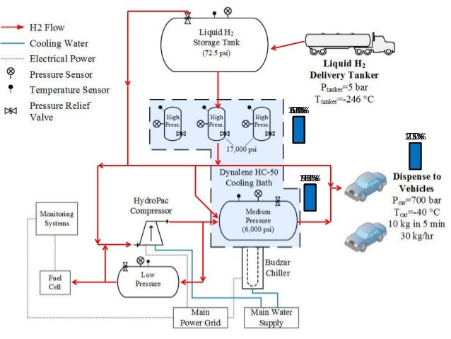 Fueling Infrastructure Diagram Electrical Work Wiring Diagram