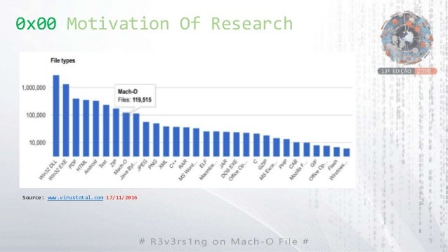 0x00 Motivation Of Research Source: www.virustotal.com 17/11/2016