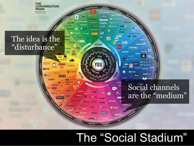 "#H2H @bryankramer The ""Social Stadium"" The idea is the ""disturbance"" Social channels are the ""medium"""