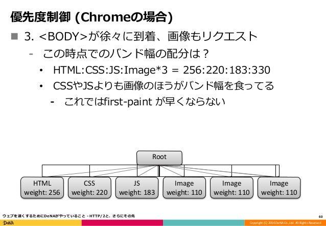ウェブを速くするためにdenaがやっていること http 2と さらにその先