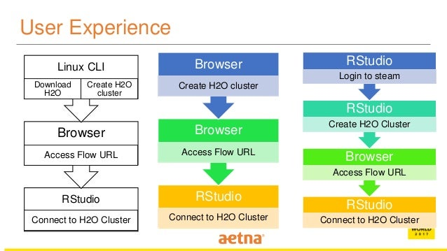 From H2O to Steam - Dr  Bingwei Liu, Sr  Data Engineer, Aetna