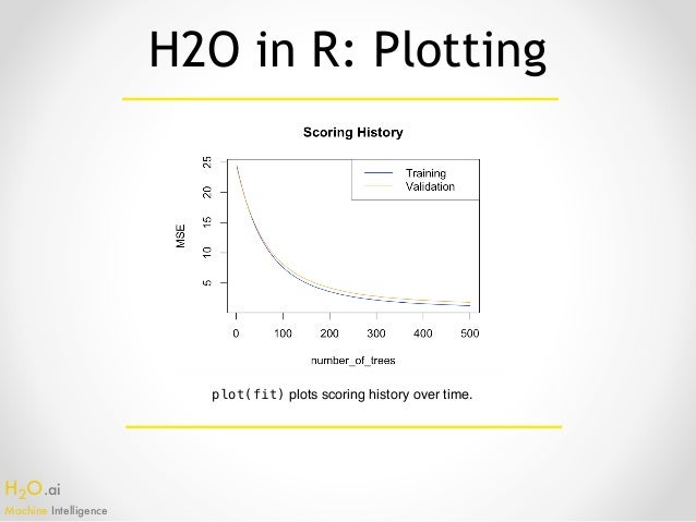 Intro to machine learning with h2o and aws h2o ccuart Images
