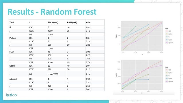Results - Random Forest Tool n Time (sec) RAM (GB) AUC R 10K 50 10 68.2 . 100K 1200 35 71.2 . 1M crash Python 10K 2 2 68.4...
