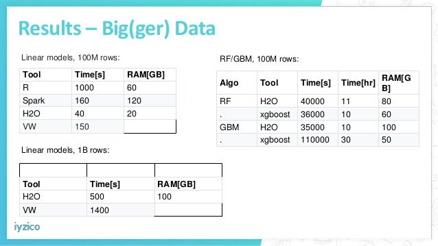 Results – Big(ger) Data Tool Time[s] RAM[GB] R 1000 60 Spark 160 120 H2O 40 20 VW 150 Linear models, 100M rows: Tool Time[...