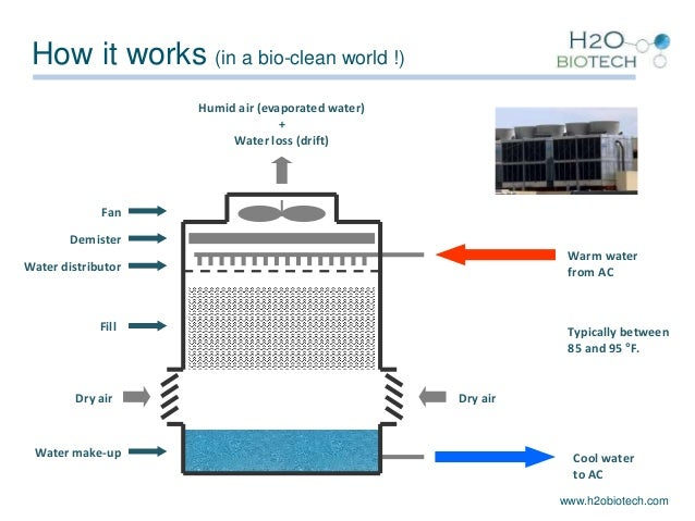 Cooling Towers How They Work : H o biotech presentation cooling tower eng