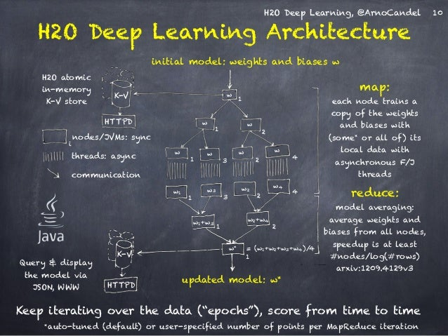 H2O Deep Learning, @ArnoCandel  H2O Deep Learning Architecture  K-V  HTTPD  nodes/JVMs: sync  threads: async  communicatio...