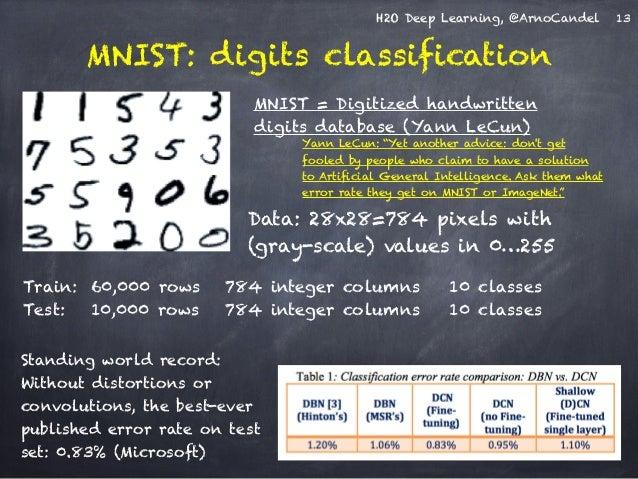 H2O Deep Learning, @ArnoCandel  MNIST: digits classification  MNIST = Digitized handwritten  digits database (Yann LeCun) ...