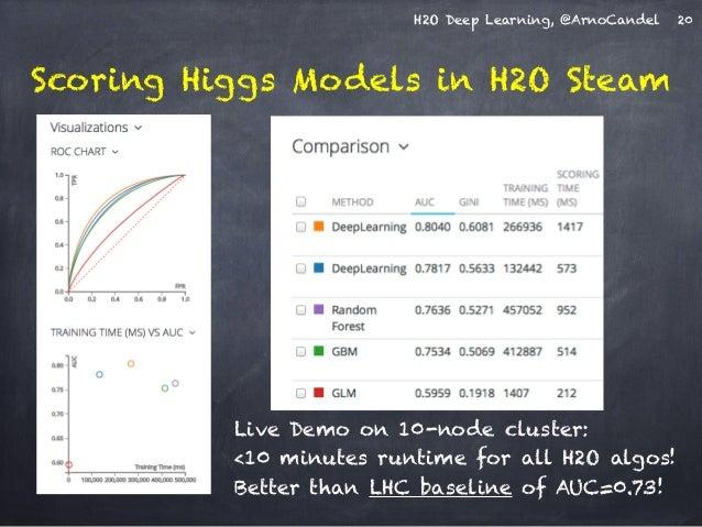 H2O Deep Learning, @ArnoCandel 20  Scoring Higgs Models in H2O Steam  Live Demo on 10-node cluster:  <10 minutes runtime f...