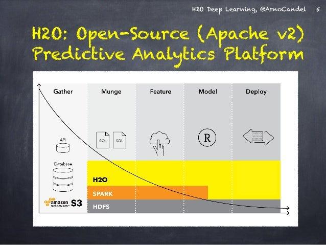 H2O Deep Learning, @ArnoCandel  H2O: Open-Source (Apache v2)  Predictive Analytics Platform  5