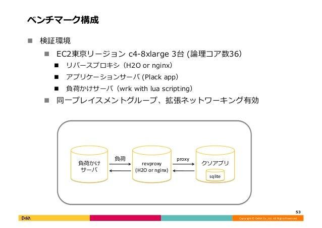 Copyright©DeNACo.,Ltd.AllRightsReserved. ベンチマーク構成 53 ! 検証環境 ! EC2東京リージョンc4-8xlarge3台(論理コア数36) ! リバースプロキシ(...