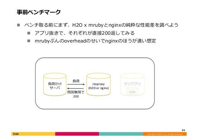 Copyright©DeNACo.,Ltd.AllRightsReserved. 事前ベンチマーク 54 ! ベンチ取る前にまず、H2Oxmrubyとnginxの純粋な性能差を調べよう ! アプリ抜きで、それぞれが直...