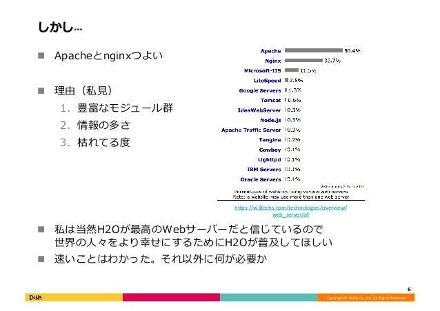 Copyright©DeNACo.,Ltd.AllRightsReserved. しかし… ! Apacheとnginxつよい ! 理由(私⾒) 1. 豊富なモジュール群 2. 情報の多さ 3. 枯れてる度 ...