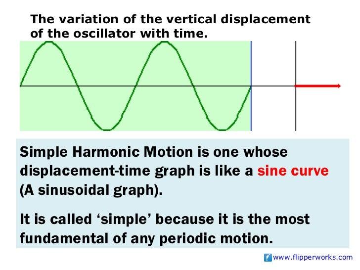 Physics - Oscillations
