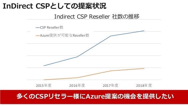 InDirect CSPとしての提案状況 多くのCSPリセラー様にAzure提案の機会を提供したい 2015年度 2016年度 2017年度 2018年度 CSP Reseller数 Azure提供が可能なReseller数 Indirect ...