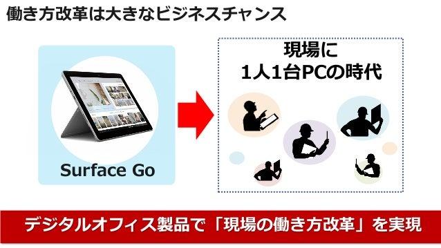 働き方改革は大きなビジネスチャンス Surface Go デジタルオフィス製品で「現場の働き方改革」を実現 現場に 1人1台PCの時代